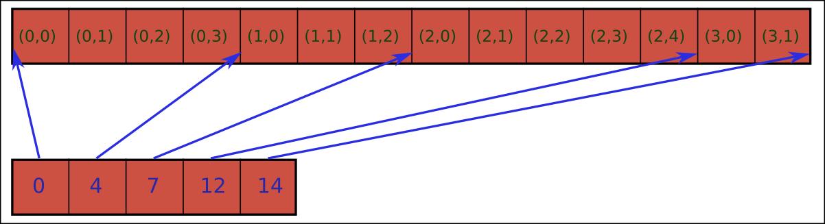UpCoder coding blog