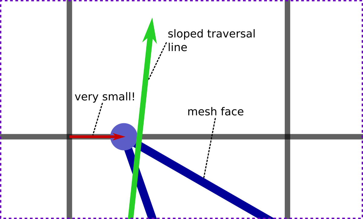 offset triangular mesh using the multiple To offset a triangular mesh for a generalized cutter, the proposed offset vector computation method and the offset method using multiple normal vectors of a vertex is used.